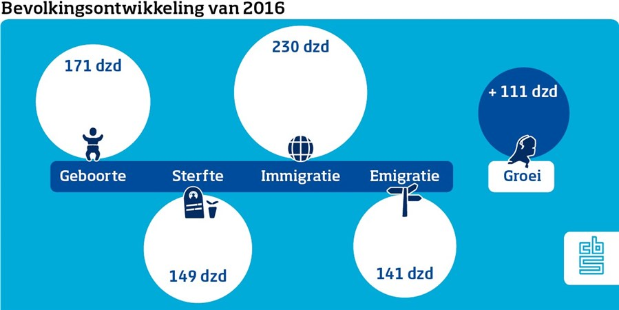 Bevolkingsontwikkeling 2016