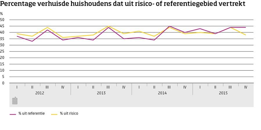 Grafiek, Percentage verhuisde huishoudens dat uit risico- of referentiegebied vertrekt