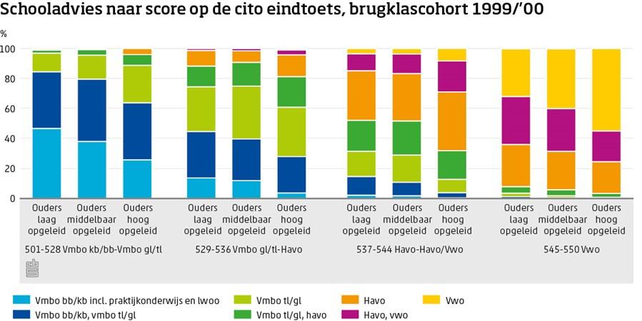 Grafiek Schooladvies naar score op de cito eindtoets, brugklascohort 1999/'00