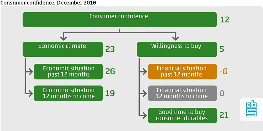 Consumer confidence December 2016