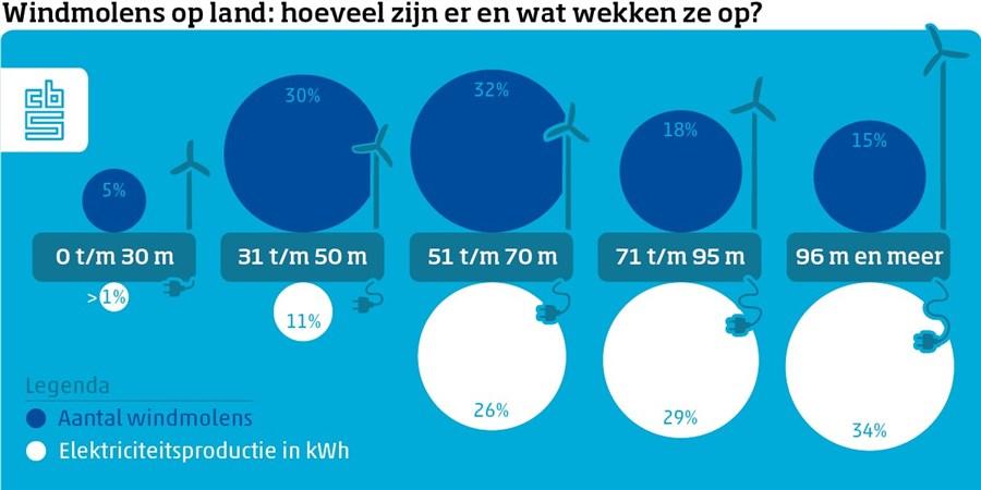 Infographic: windmolens op land