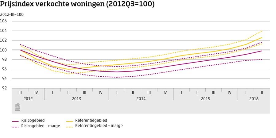 Grafiek, Prijsindex verkochte woningen (2012Q3=100)