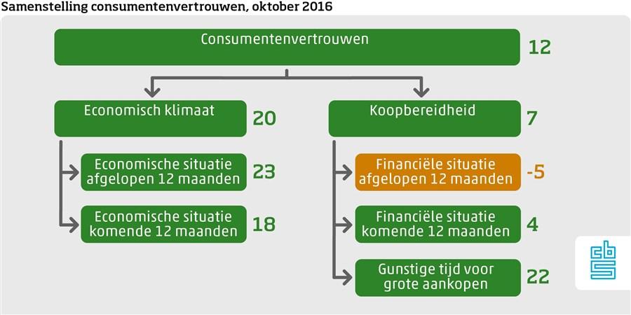samenstelling consumentenvertrouwen oktober