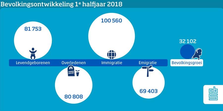 infographic bevolkingsontwikkeling eerste halfjaar 2018