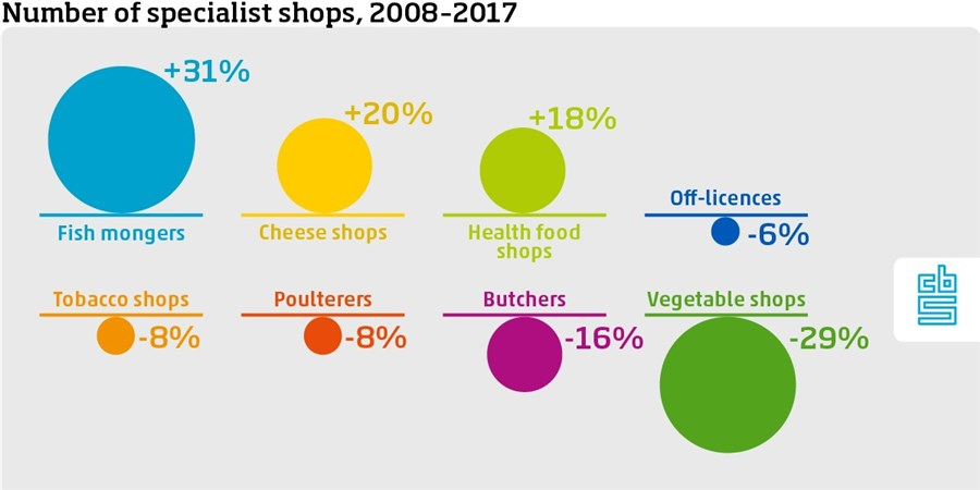 Infographic, Number of specialist shops, 2008-2017