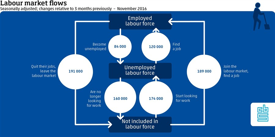 Labour market flows