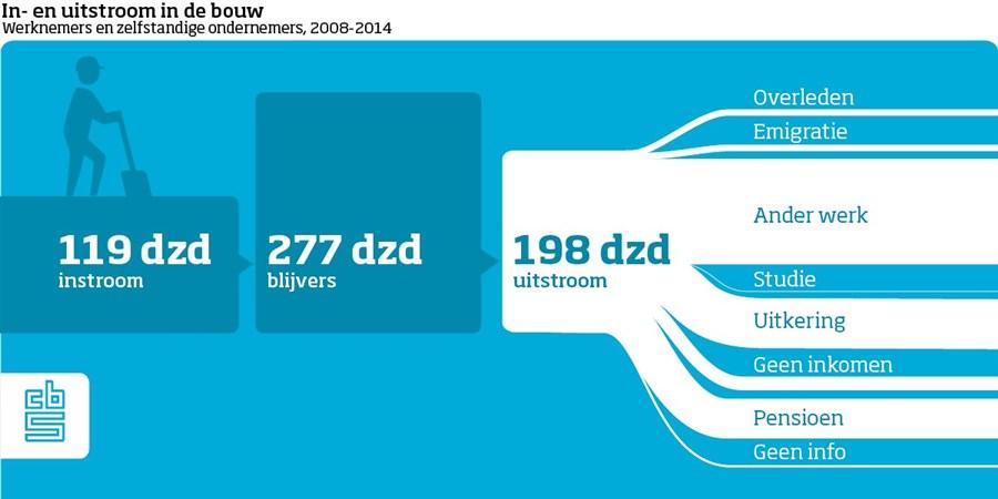 In dit schema is het aantal instromers, uitstromers en blijvers in de bouw sinds 2008 zichtbaar. De uitstromers zijn uitgesplitst.