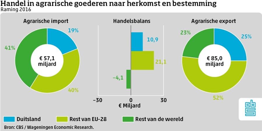 Infographic, Handel in agrarische goederen naar herkomst en bestemming