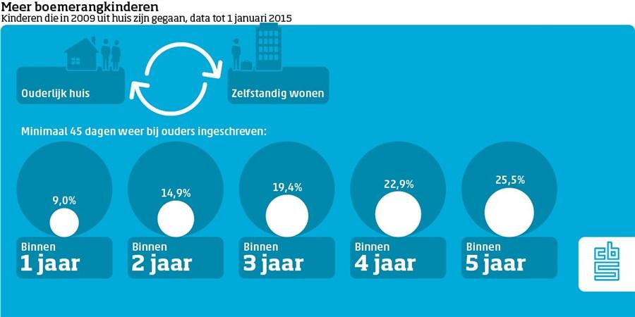 Infographic Meer boemerangkinderen