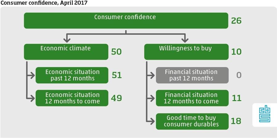 Grafiek, Consumentenvertrouwen ENG apr17