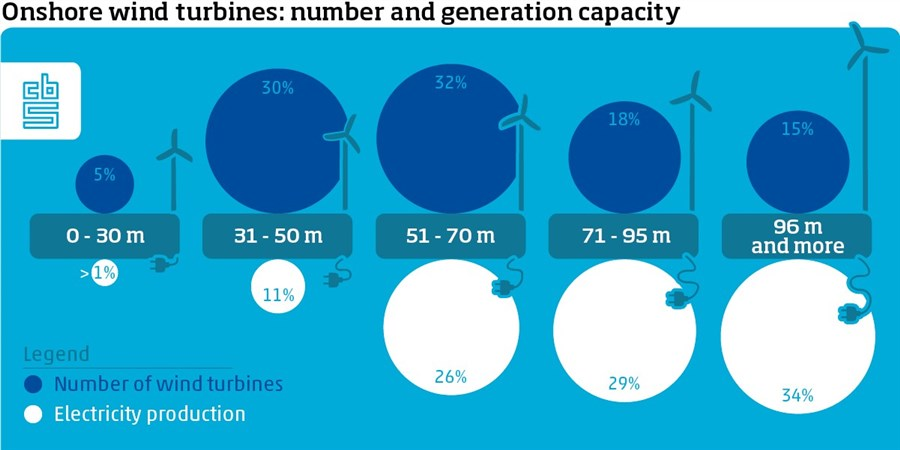 Onshore wind turbines: number and capacity