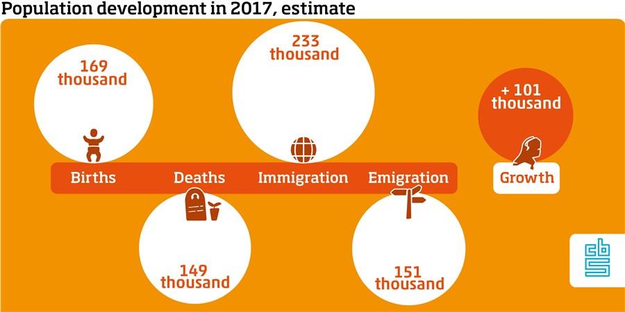 Titel: Raming bevolkingsontwikkeling van 2017 Cijfers: 2017 Geboorte 169 dzd Sterfte 149 dzd Immigratie 233 dzd Emigratie 151 dzd Groei 101 dzd
