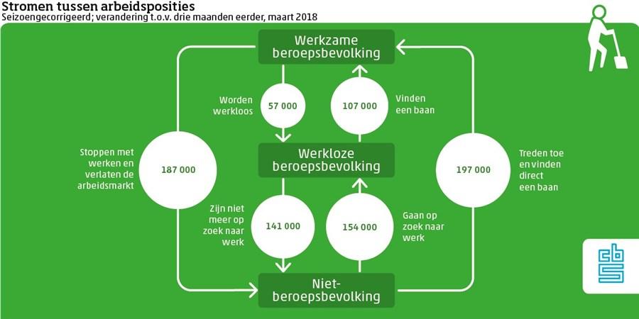 Infographic, Stromen tussen arbeidsposities maart 2018