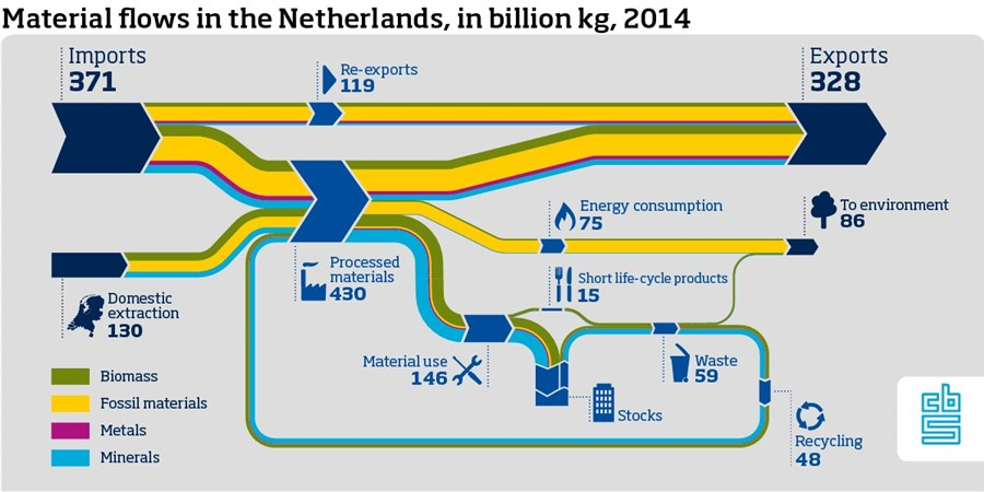 Infographic, Material flows in the Netherlands, in billion kg, 2014