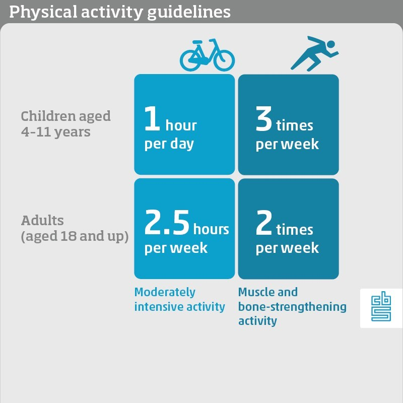 Infographic, Physical activity guidelines