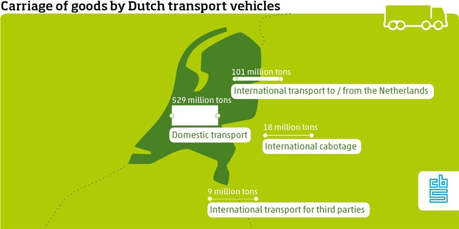 Carriage of goods by Dutch transport vehicles Domestic transport (529 million tons) International transport to and from the Netherlands (bilateral, 101 million tons) Other international transport; transport for third parties (9 million tons) Other international transport; cabotage (18 million tons)