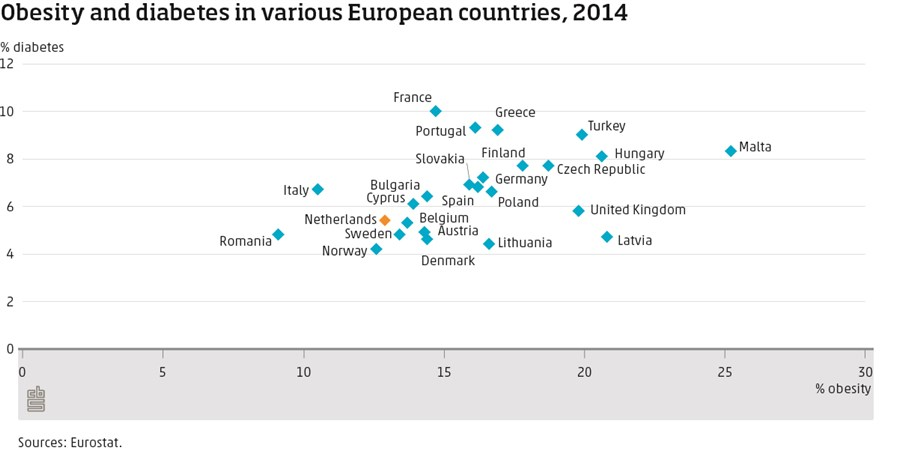 Obesity and diabetes in various European countries, 2014