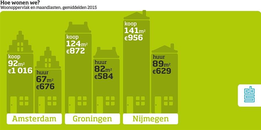 infographic woonsoorten