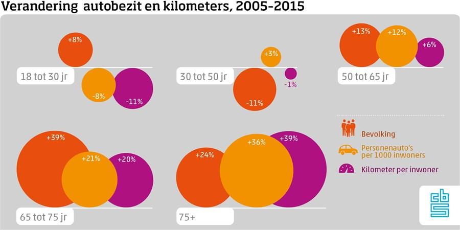Verandering autobezit en kilometers, 2005 2015