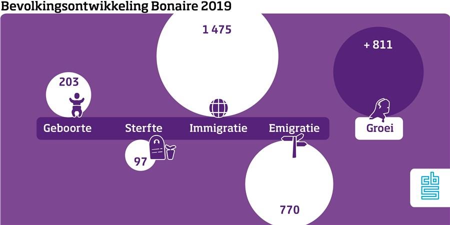 Infographic, Bevolkingsontwikkeling Bonaire 2019