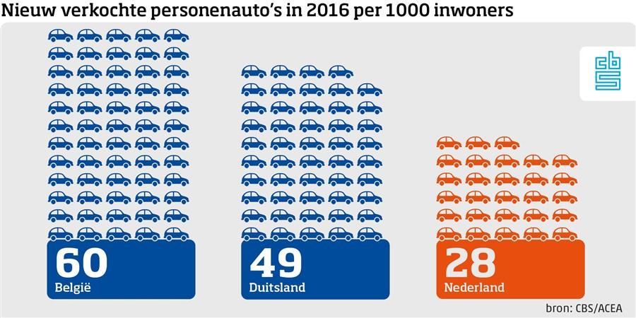 Verkoop personenauto's per 1000 inwoners van Europa