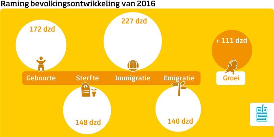 infographic over bevolkingsgroei