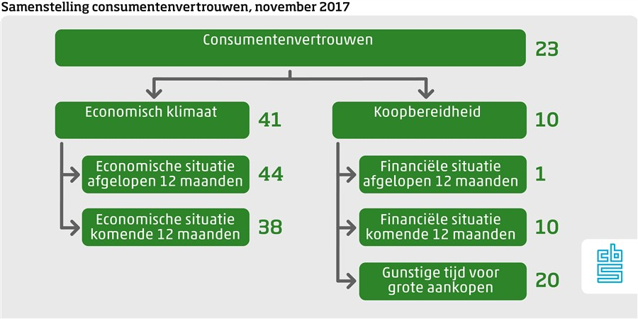 Samenstelling consumentenvertrouwen november