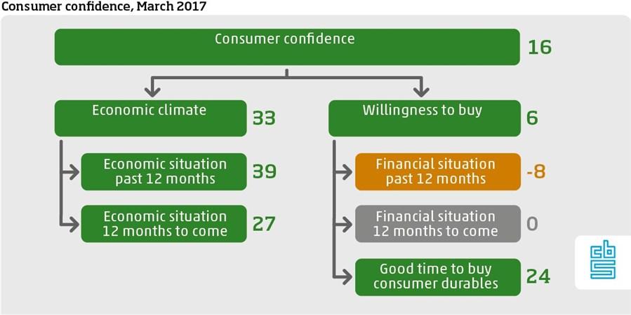 Consumer conficence