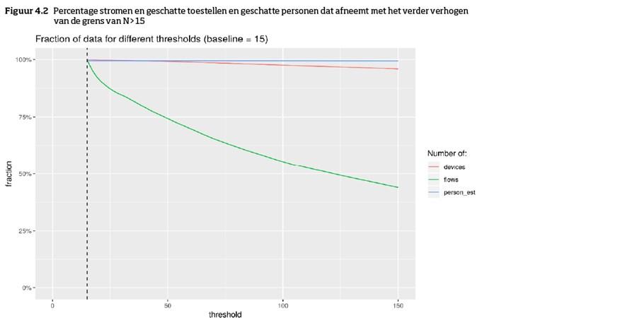 Figuur 4.2: Percentage stromen en geschatte toestellen en geschatte personen dat afneemt met het verder verhogen van de grens van N>15.