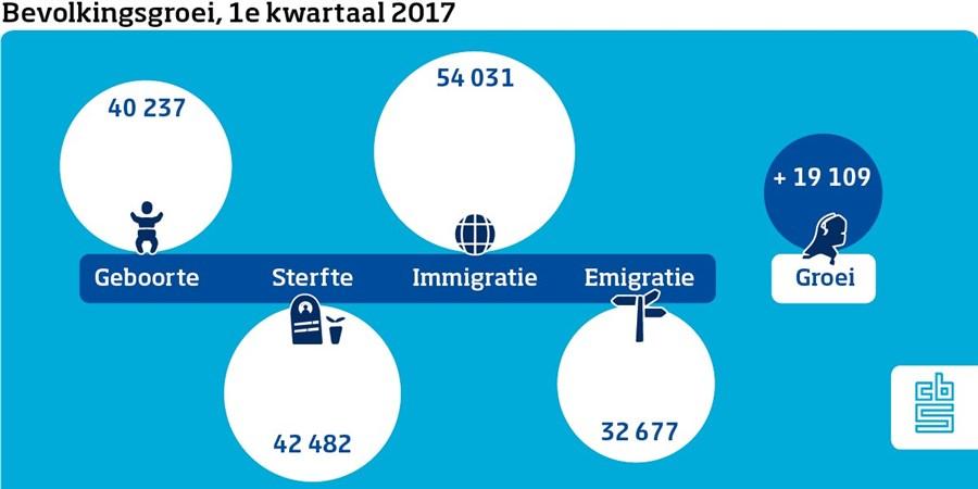 infografic bevolkingsgroei