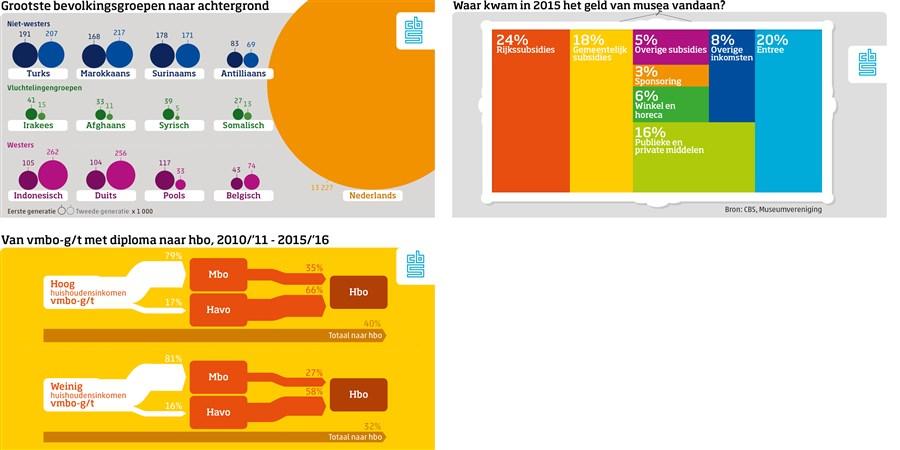 Standaard infographics