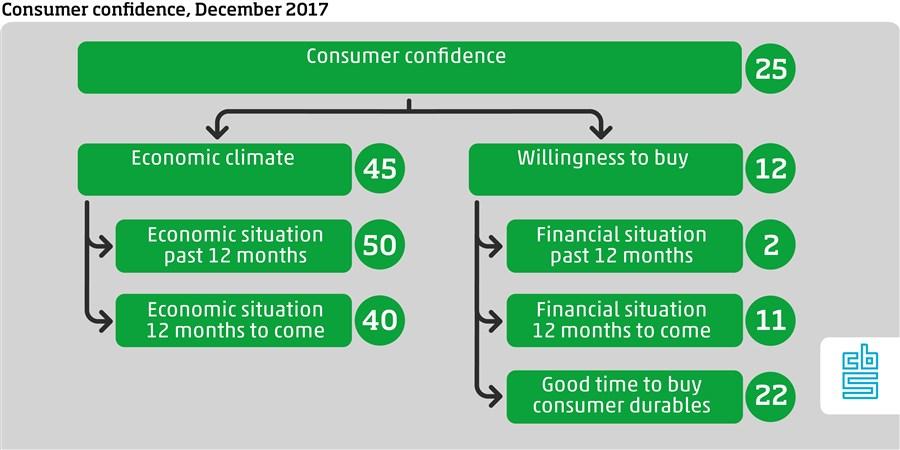 Consumer confidence December