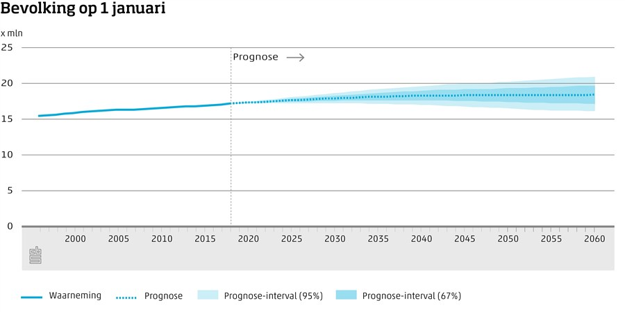 Grafiek Bevolking op 1 januari, 1996-2017 en prognose 2018-2060 met intervallen