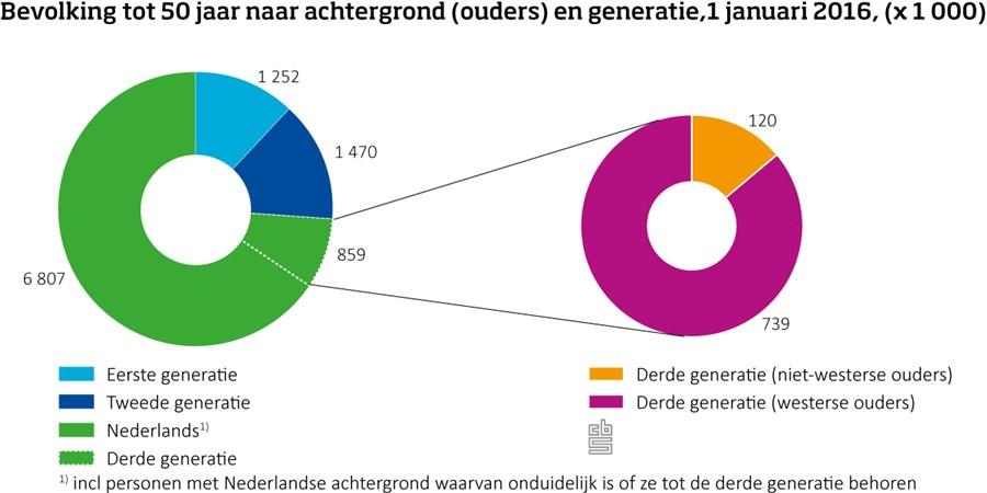 Bevolking tot 50 jaar naar achtergrond (ouders) en generatie,1 januari 2016