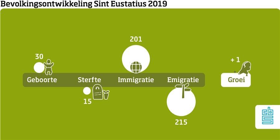 Infographic, Bevolkingsontwikkeling Sint Eustatius 2019