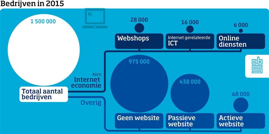 bedrijven in 2015: totaal aantal 1500000, interneteconomie: 28000 wegshops, 16000 ict en 6000 online diensten. Overig: geen website 975000, passieve website 438000 en actieve website 68000