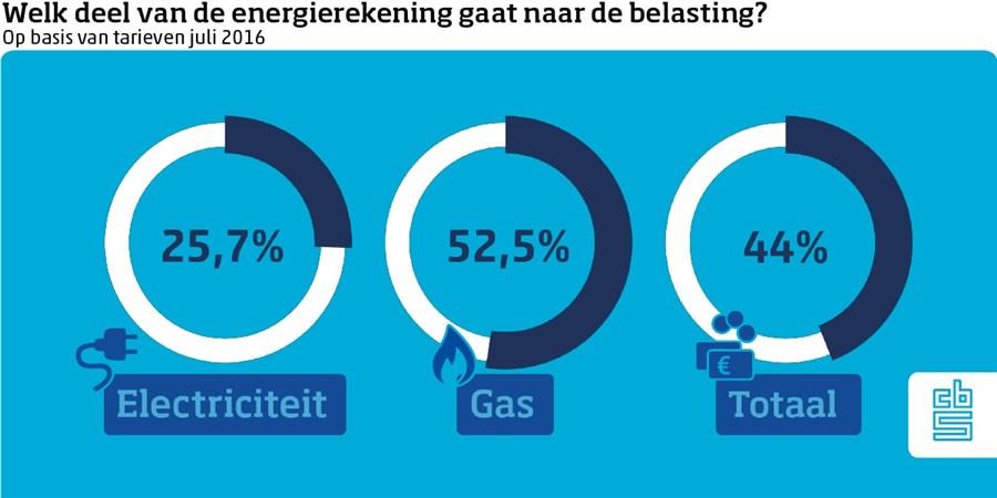 Welk deel van de energierekening gaat naar de belasting? 25,7 elektriciteit / 52,5% gas /44% totaal