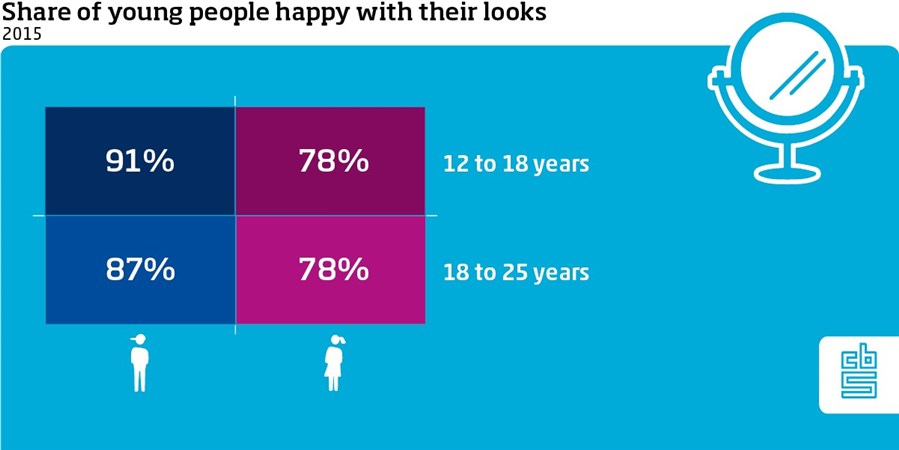 Share of young people happy with their looks