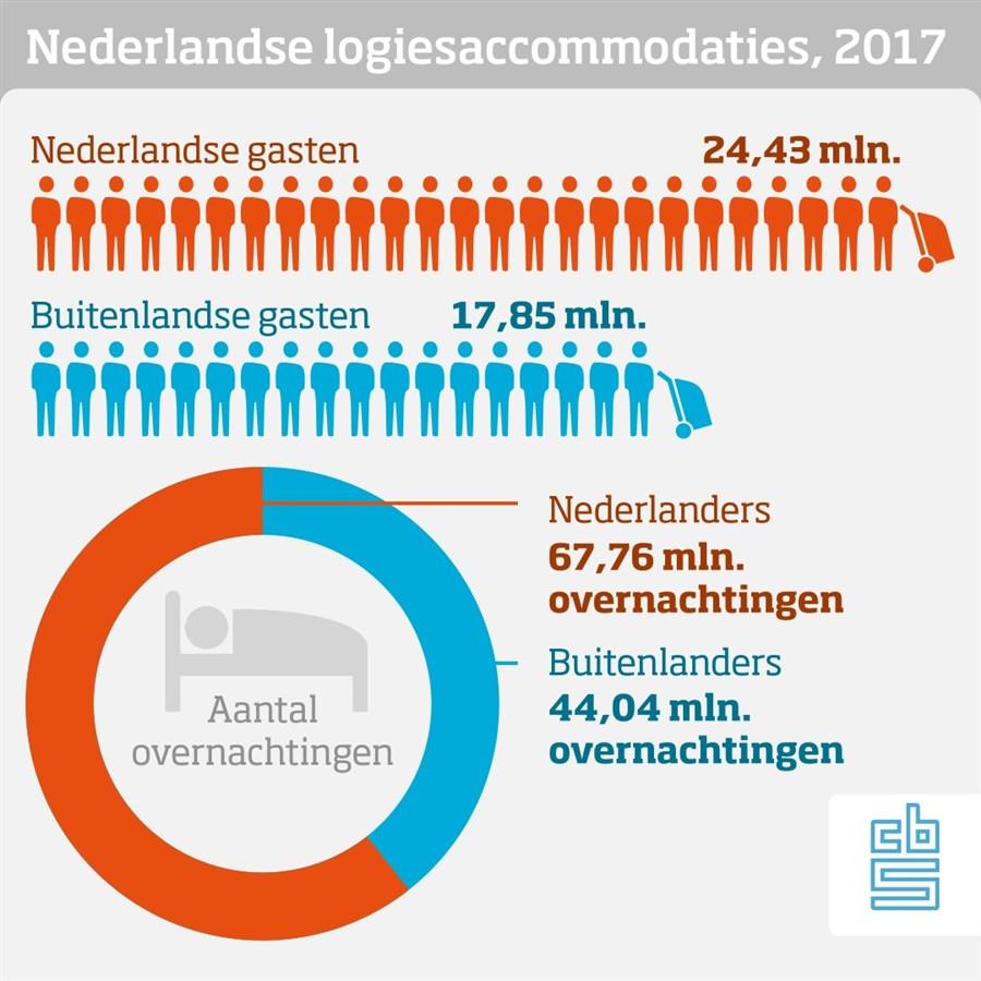 Infographic, Nederlandse logiesaccommodaties, 2017