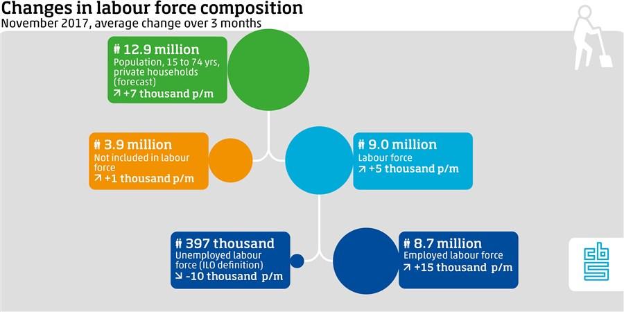 infographic beroepsbevolking