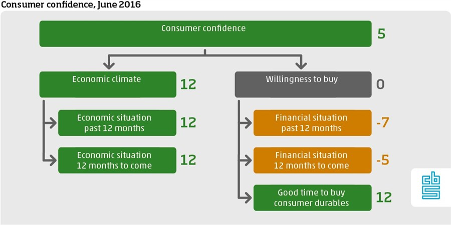 Dutch consumer confidence, June 2016