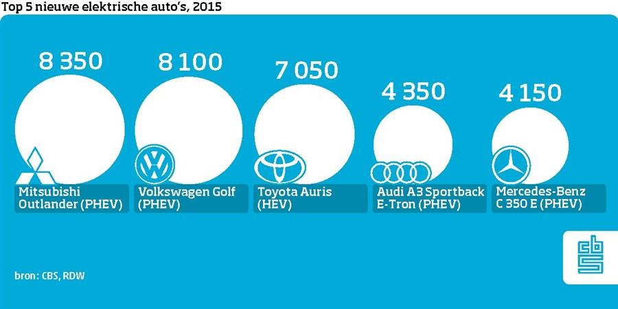 infographic top-5 elektrische auto's