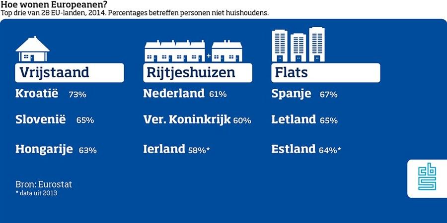 infographic huizensoorten
