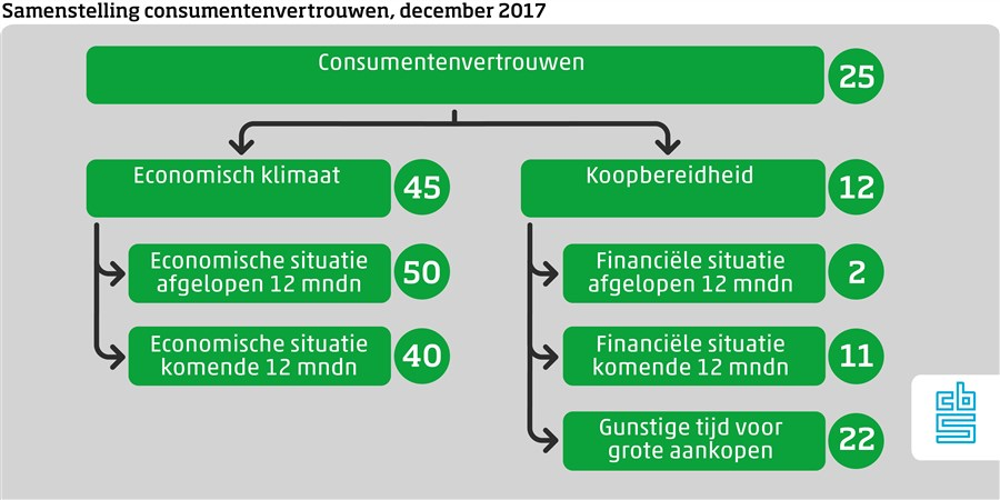 Consumentenvertrouwen december 2017