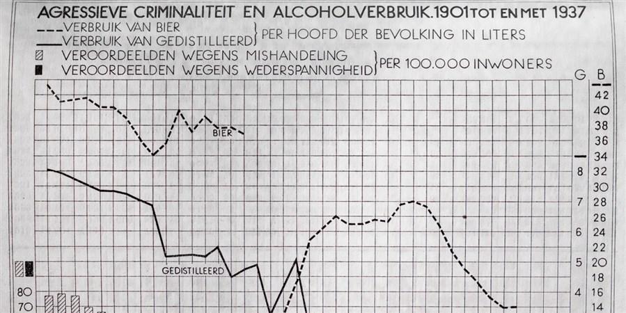 grafiek alcoholverbruik 1901-1937