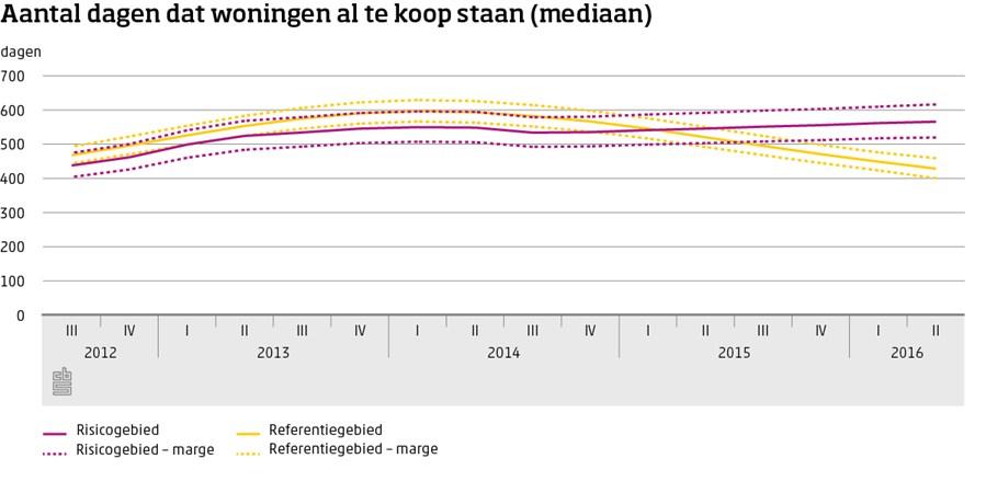 Grafiek, Aantal dagen dat woningen al te koop staan (mediaan)
