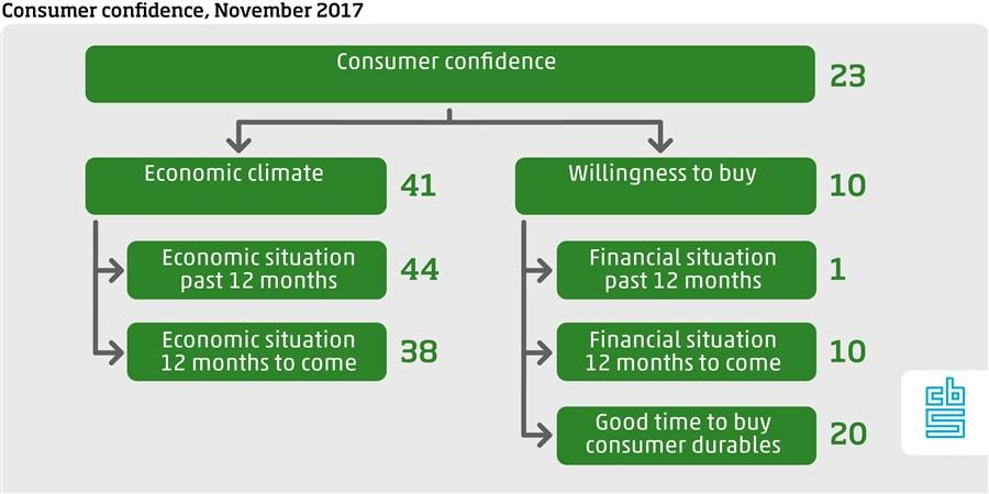 Consumder confidence, November