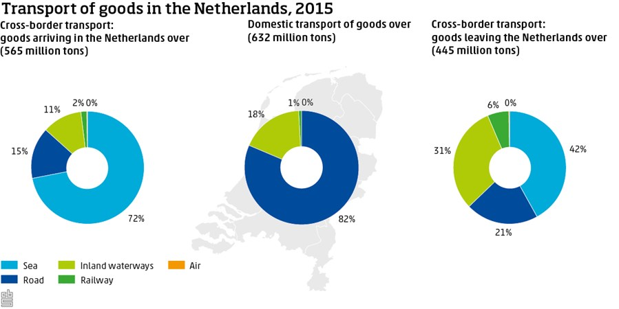 Transport of goods in the Netherlands, 2015