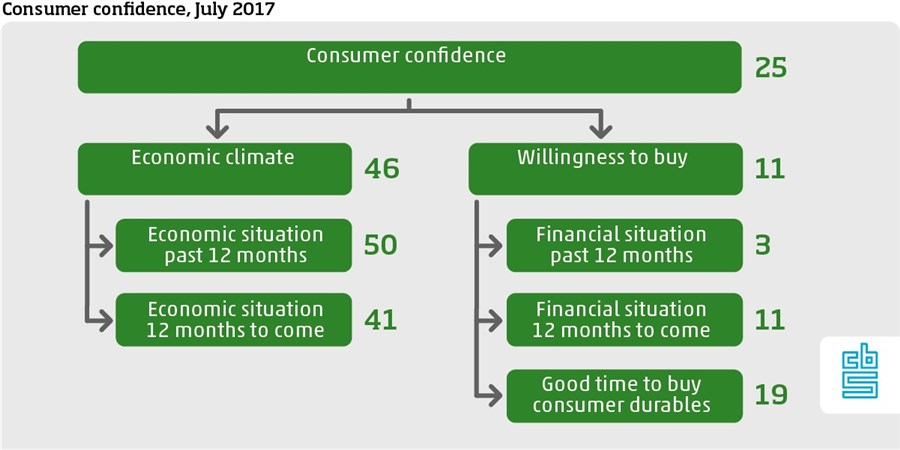 Consumer confidence framework july