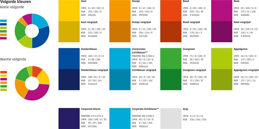 Kleuren in de praktijk (ook volgorde grafieken)